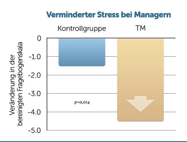 B25-weniger-Stress-bei-Managern