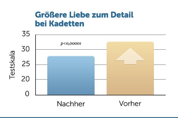 D3-Liebe-zum-Detail-Kadetten-v1