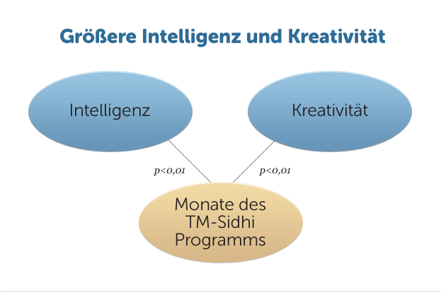 E28-Goessere-Intelligenz-Kreativitaet