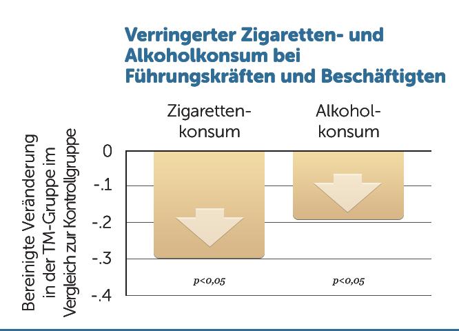 B21-Verr-Zigaretten-Alkoholkonsum
