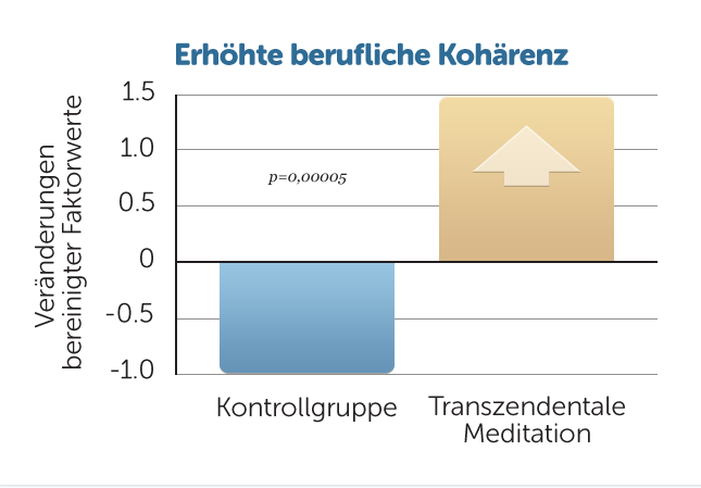B3-berufliche-Koharenz