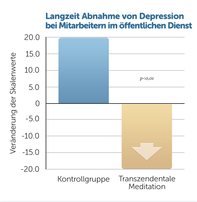 B32-LZ-abnahme-depression-Angestellte