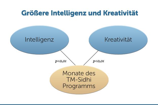 E28-Goessere-Intelligenz-Kreativitaet
