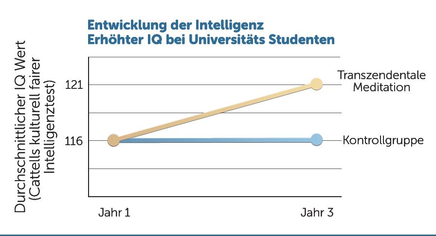 E5-Erhoehter-IQ-bei-Studenten